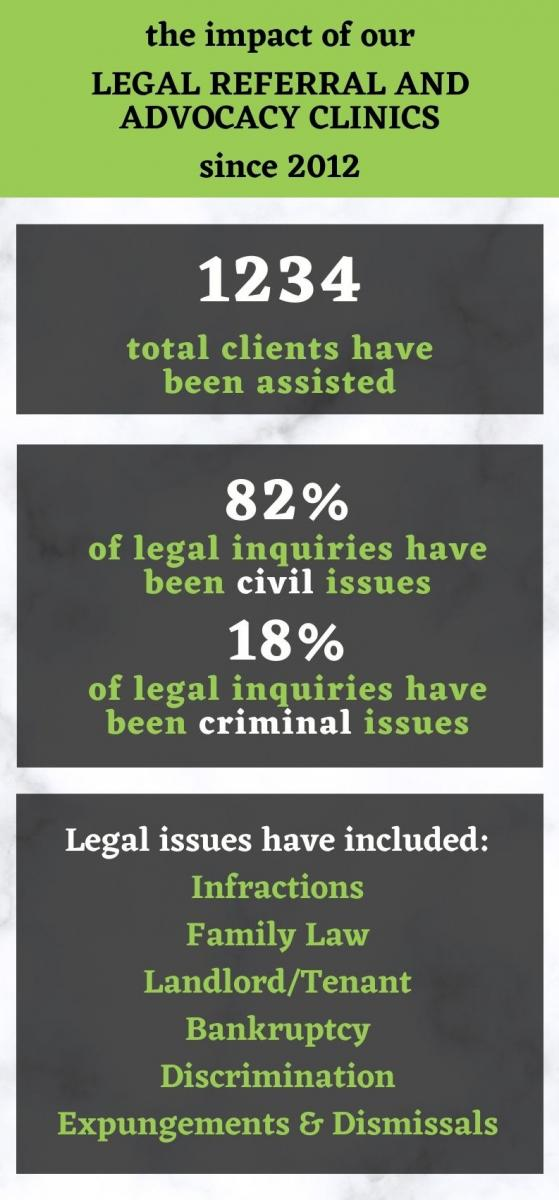 Legal Referral and Advocacy Clinics